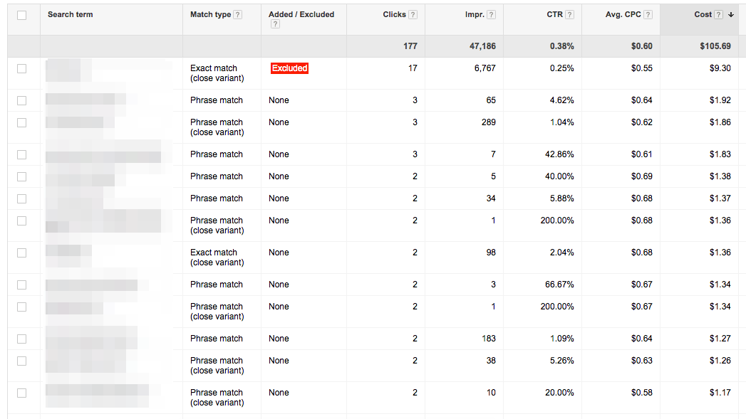 Adwords search terms report
