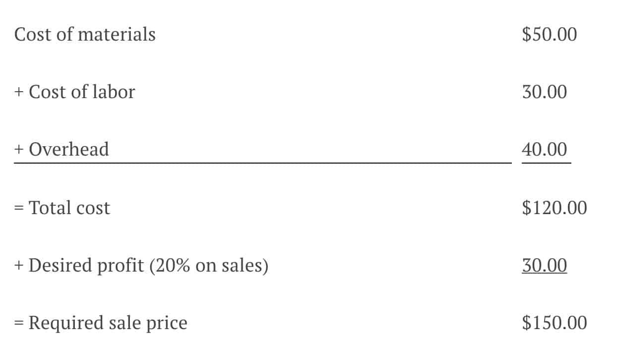 Selling on Amazon Profit Margin