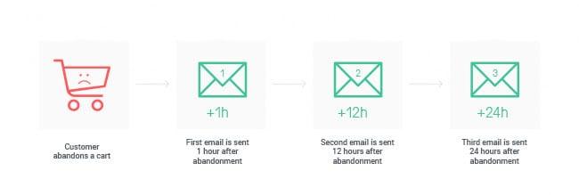 Marketing Automation Timeline